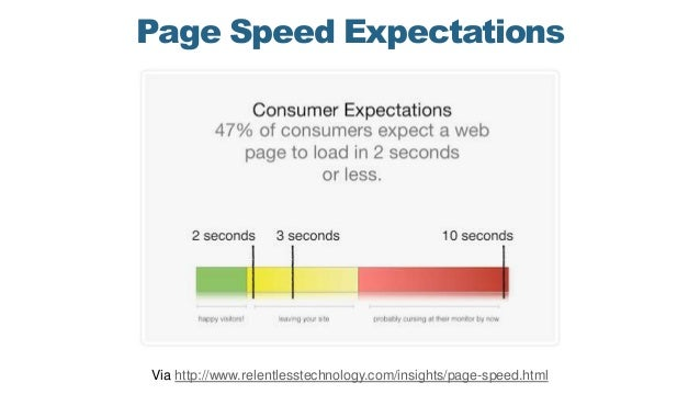 Page Speed Expectations Via http://www.relentlesstechnology.com/insights/page-speed.html
