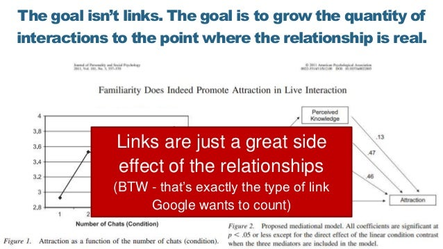 The goal isn't links. The goal is to grow the quantity of interactions to the point where the relationship is real. Links ...