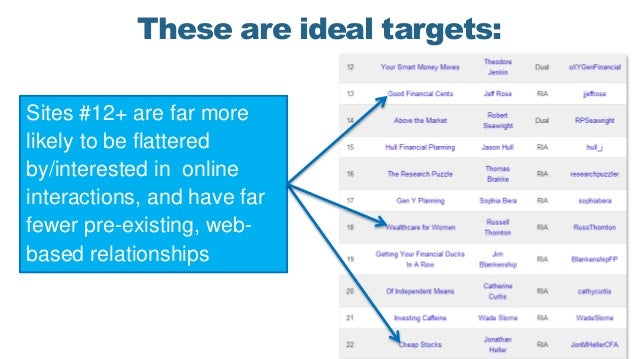 These are ideal targets: Sites #12+ are far more likely to be flattered by/interested in online interactions, and have far...
