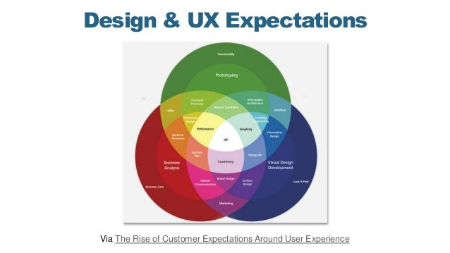 Design & UX Expectations Via The Rise of Customer Expectations Around User Experience