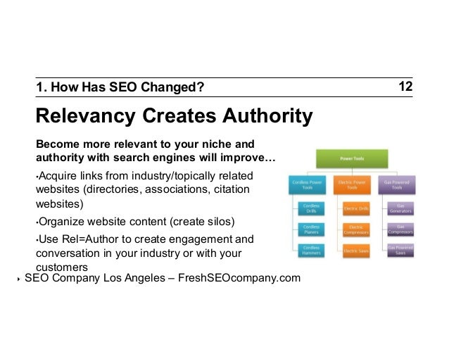 1. How Has SEO Changed?  Relevancy Creates Authority Become more relevant to your niche and authority with search engines ...