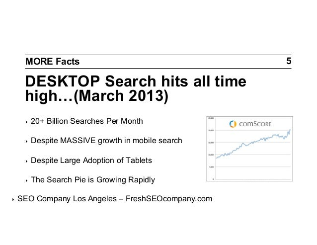 MORE Facts  DESKTOP Search hits all time high…(March 2013) ‣ ‣  Despite MASSIVE growth in mobile search  ‣  Despite Lar...