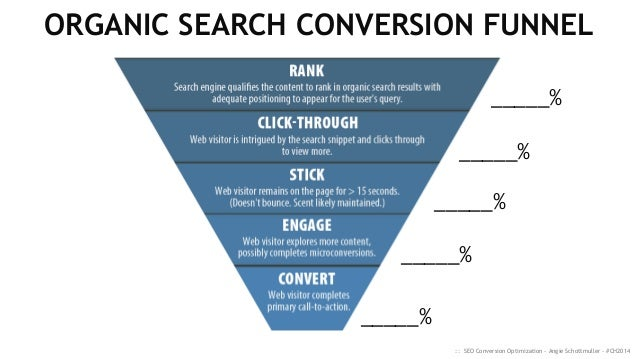 Image result for sales funnel in seo