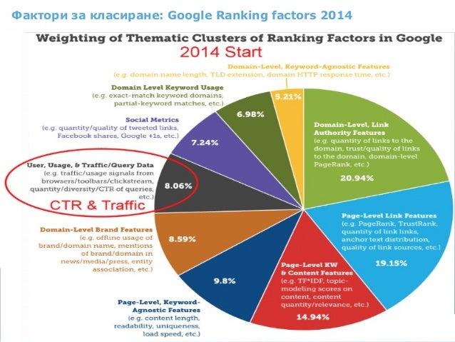 Фактори за класиране: Google Ranking factors 2014