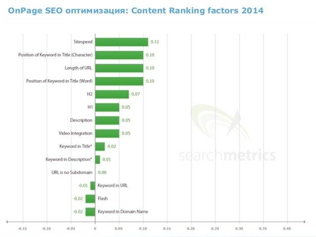 OnPage SEO оптимизация: Content Ranking factors 2014