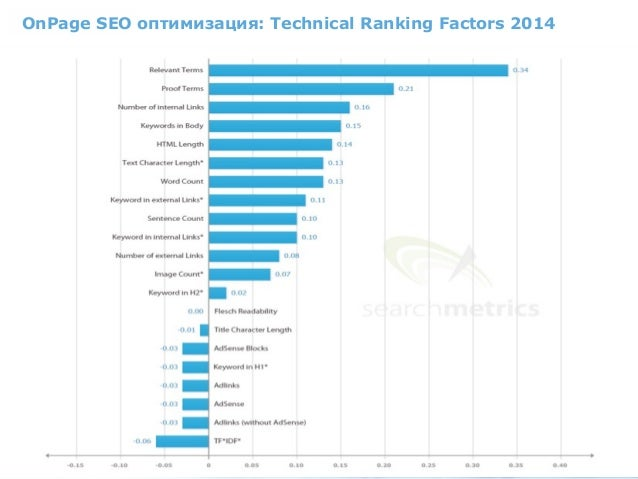 OnPage SEO оптимизация: Technical Ranking Factors 2014