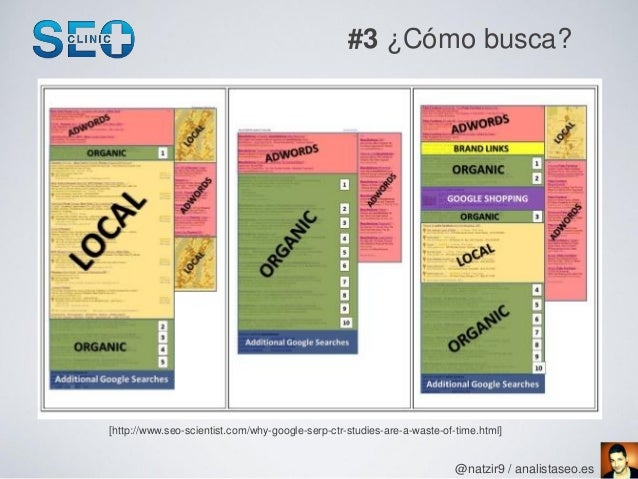 #3 ¿Cómo busca?[http://www.seo-scientist.com/why-google-serp-ctr-studies-are-a-waste-of-time.html]                        ...