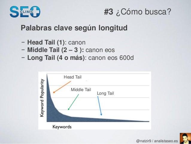#3 ¿Cómo busca?Palabras clave según longitud− Head Tail (1): canon− Middle Tail (2 – 3 ): canon eos− Long Tail (4 o más): ...