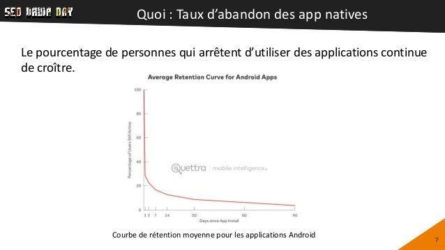 Quoi : Taux d'abandon des app natives 7 Le pourcentage de personnes qui arrêtent d'utiliser des applications continue de c...