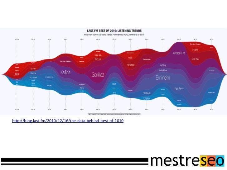 Tracking através do Google Analytics