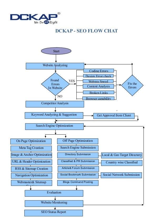 Dckap seo flow chart dckap seo flow chart dckap seo flow chat yes no start website analyzing found errors in website coding errors ccuart Image collections
