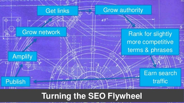 Get links Grow authority  Grow network Rank for slightly  Turning the SEO Flywheel  Amplify  Publish  more competitive  te...
