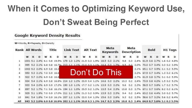 When it Comes to Optimizing Keyword Use,  Don't Sweat Being Perfect  Don't Do This