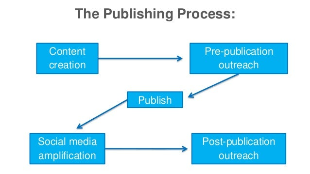 The Publishing Process:  Content  creation  Pre-publication  outreach  Publish  Social media  amplification  Post-publicat...