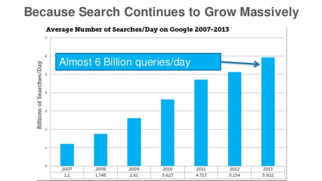 Because Search Continues to Grow Massively  Almost 6 Billion queries/day