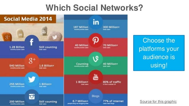 Which Social Networks?  Choose the  platforms your  audience is  using!  Source for this graphic