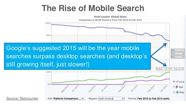 The Rise of Mobile Search  Google's suggested 2015 will be the year mobile  searches surpass desktop searches (and desktop...