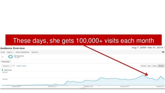 These days, she gets 100,000+ visits each month