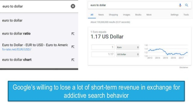 Google's willing to lose a lot of short-term revenue in exchange for addictive search behavior