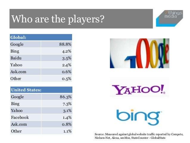 Who are the players?Global:Google           88.8%Bing              4.2%Baidu             3.5%Yahoo             2.4%Ask.com...