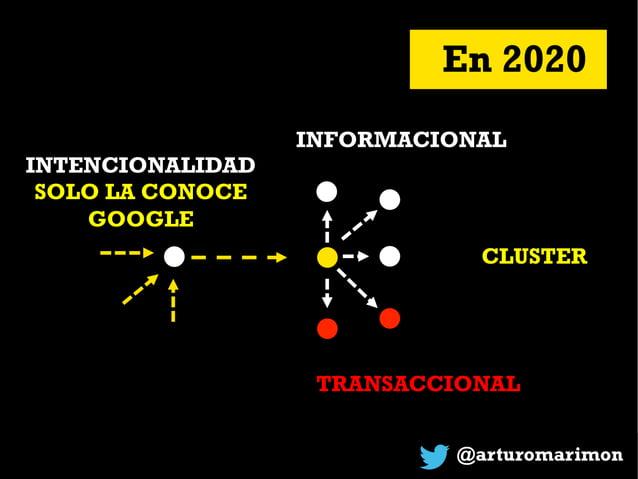@arturomarimon INTENCIONALIDAD SOLO LA CONOCE GOOGLE En 2020 CLUSTER INFORMACIONAL TRANSACCIONAL