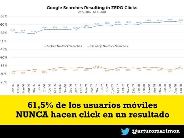 @arturomarimon 61,5% de los usuarios móviles NUNCA hacen click en un resultado