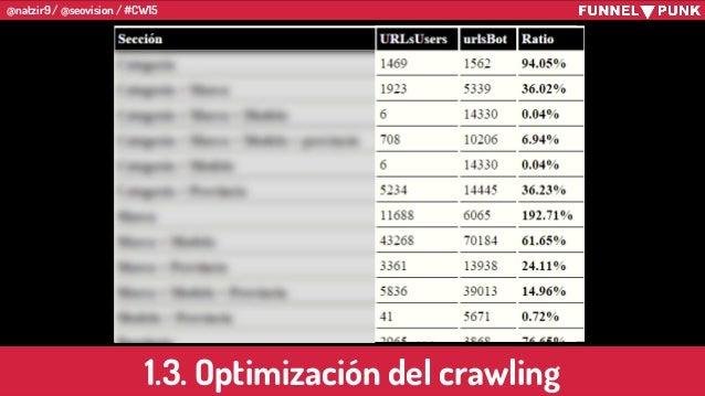 @natzir9 / @seovision / #CW15 1.3. Optimización del crawling