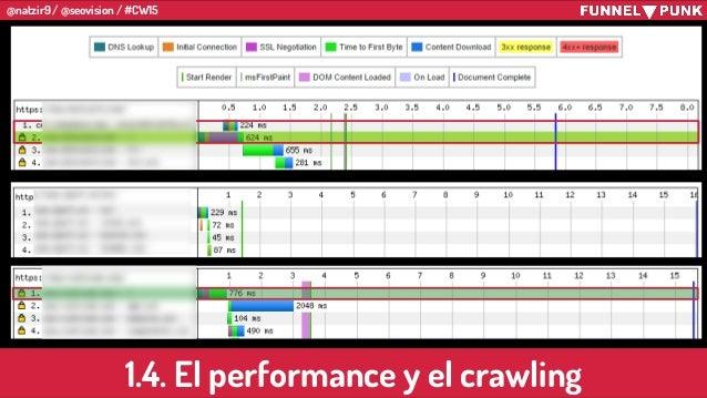 @natzir9 / @seovision / #CW15 1.4. El performance y el crawling