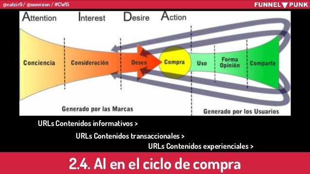 @natzir9 / @seovision / #CW15 2.4. AI en el ciclo de compra URLs Contenidos informativos > URLs Contenidos transaccionales...