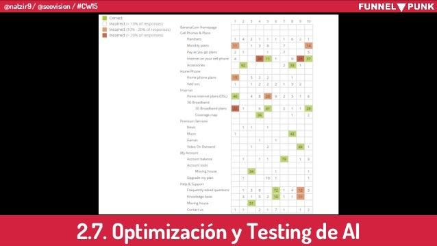@natzir9 / @seovision / #CW15 2.7. Optimización y Testing de AI