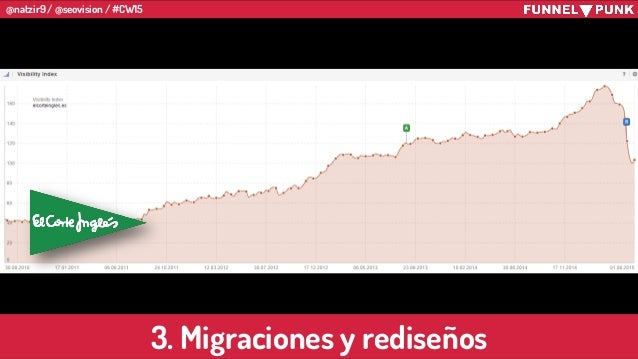 @natzir9 / @seovision / #CW15 3. Migraciones y rediseños