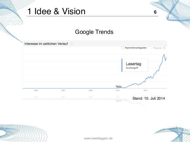 1 Idee & Vision! David, Raphael, Bojan, Pouria, Eduard! 6! Google Trends! Stand: 10. Juli 2014! www.lasertaggen.de!