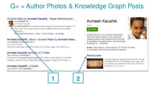 G+ = Author Photos & Knowledge Graph Posts 1 2