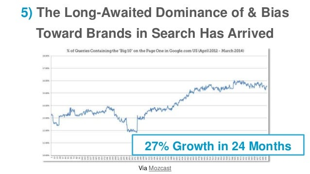5) The Long-Awaited Dominance of & Bias Toward Brands in Search Has Arrived Via Mozcast 27% Growth in 24 Months