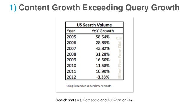 1) Content Growth Exceeding Query Growth Search stats via Comscore and AJ Kohn on G+;