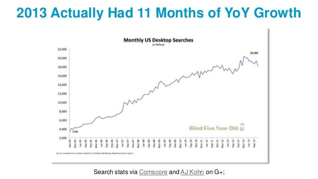 2013 Actually Had 11 Months of YoY Growth Search stats via Comscore and AJ Kohn on G+;