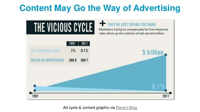 Content May Go the Way of Advertising Ad cycle & content graphic via Rand's Blog