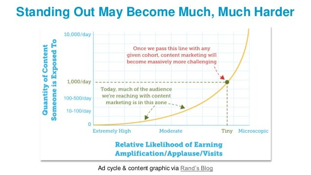 Standing Out May Become Much, Much Harder Ad cycle & content graphic via Rand's Blog