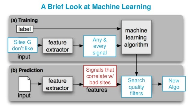 A Brief Look at Machine Learning Search quality filters Sites G don't like Any & every signal New Algo Signals that correl...