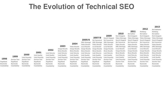 The Evolution of Technical SEO