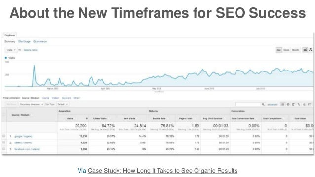 About the New Timeframes for SEO Success Via Case Study: How Long It Takes to See Organic Results