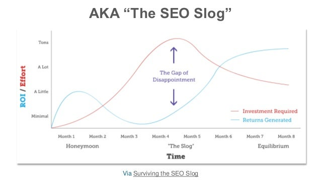 "AKA ""The SEO Slog"" Via Surviving the SEO Slog"