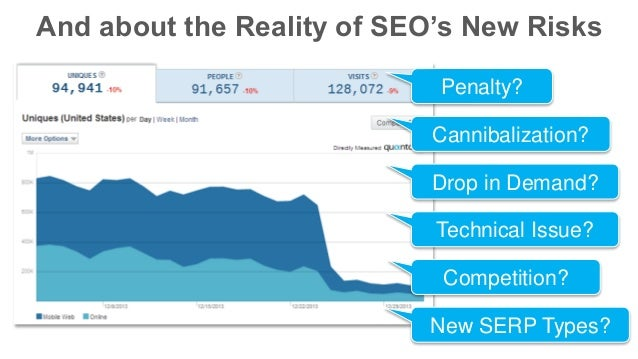 And about the Reality of SEO's New Risks Penalty? Cannibalization? Drop in Demand? Technical Issue? Competition? New SERP ...