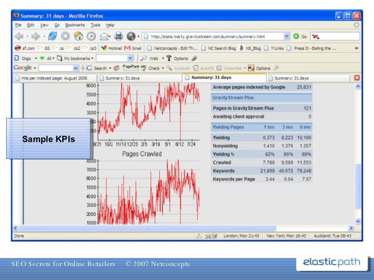 Sample KPIs Sample KPIs