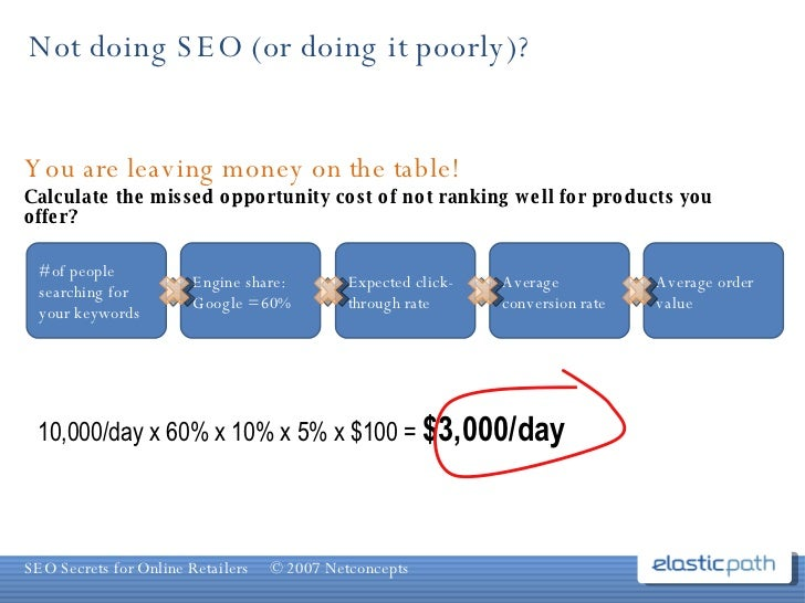 Not doing SEO (or doing it poorly)? 10,000/day x 60% x 10% x 5% x $100 =  $3,000/day You are leaving money on the table! C...