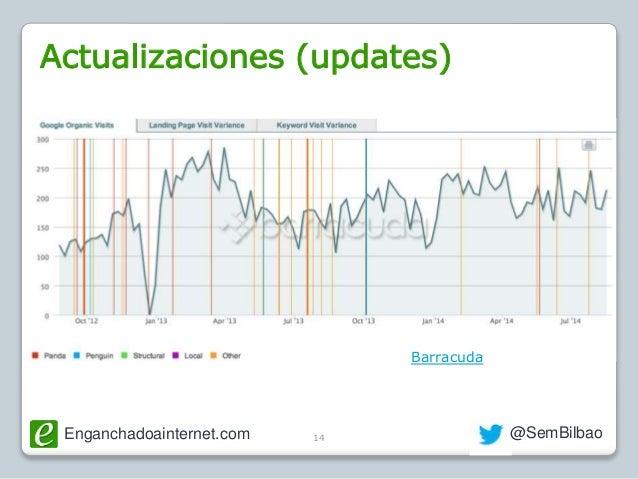 Enganchadoainternet.com @SemBilbao14 Barracuda Actualizaciones (updates)