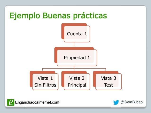 Enganchadoainternet.com @SemBilbaoEnganchadoainternet.com Ejemplo Buenas prácticas 54 Cuenta 1 Propiedad 1 Vista 1 Sin Fil...