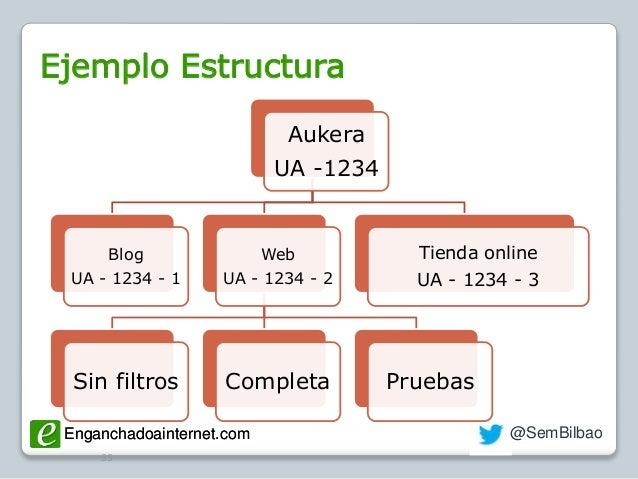 Enganchadoainternet.com @SemBilbaoEnganchadoainternet.com Ejemplo Estructura 55 Aukera UA -1234 Blog UA - 1234 - 1 Web UA ...