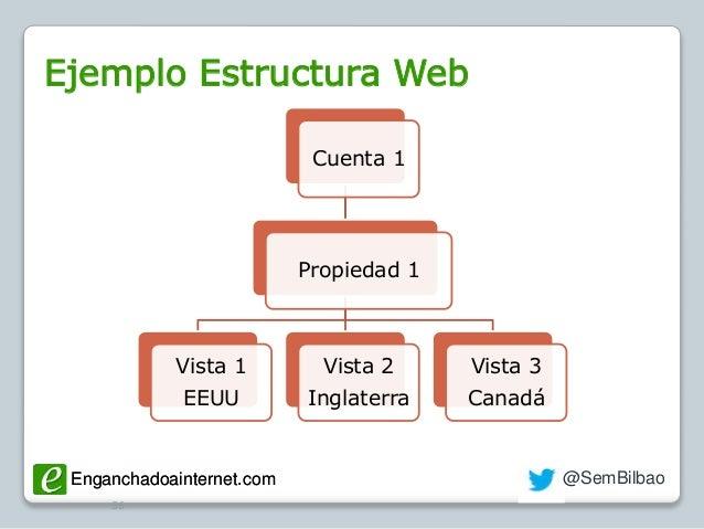 Enganchadoainternet.com @SemBilbaoEnganchadoainternet.com Ejemplo Estructura Web 56 Cuenta 1 Propiedad 1 Vista 1 EEUU Vist...