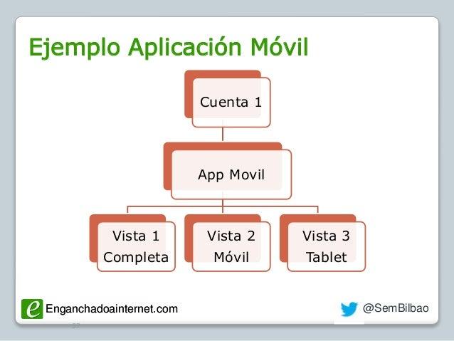 Enganchadoainternet.com @SemBilbaoEnganchadoainternet.com Ejemplo Aplicación Móvil 57 Cuenta 1 App Movil Vista 1 Completa ...